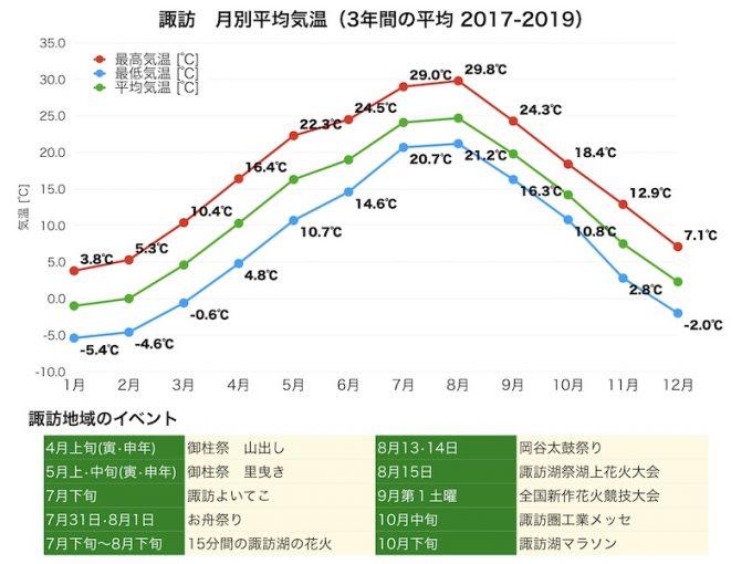 諏訪の3年間の気温グラフ