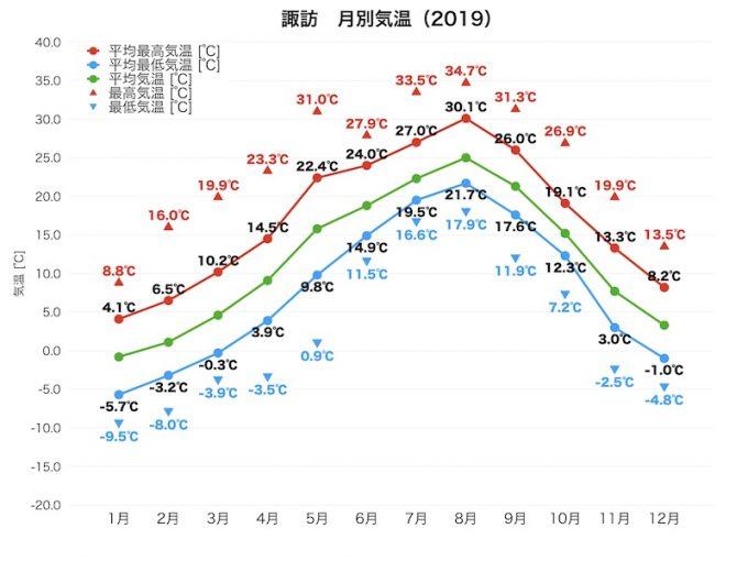諏訪の2019年の気温